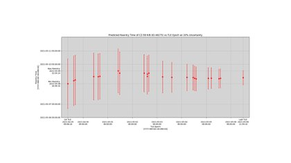 (@AerospaceCorp) Este gráfico muestra la historia de las predicciones a lo largo del tiempo. Los puntos rojos representan la fecha y la hora de reentrada previstas, y las barras verticales representan el error nominal del 20% en el tiempo de reentrada. Las barras de error se han ido reduciendo.
